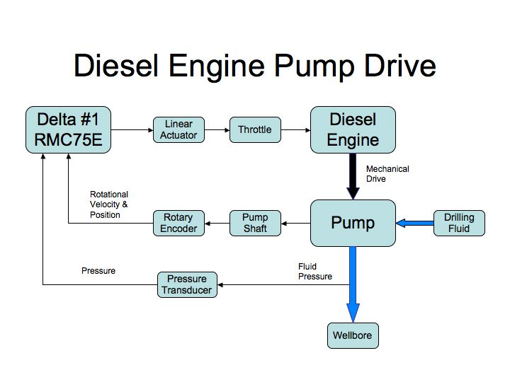 Diesel Engine Control